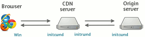 Browser, CDN and origin server interaction and TCP performance settings